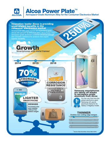 Alcoa Power Plate aerospace-grade aluminum for the consumer electronics market. (Graphic: Business Wire)