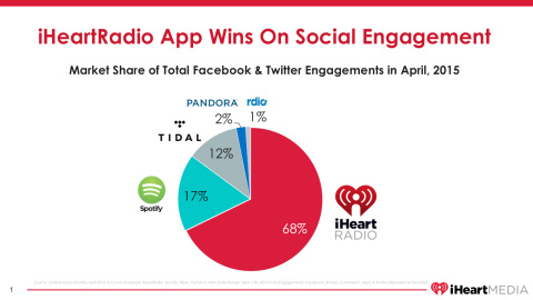 iHeartRadio Surpasses 70 Million Registered Users Faster Than Any Other Radio or Digital Music Service (Graphic: Business Wire)