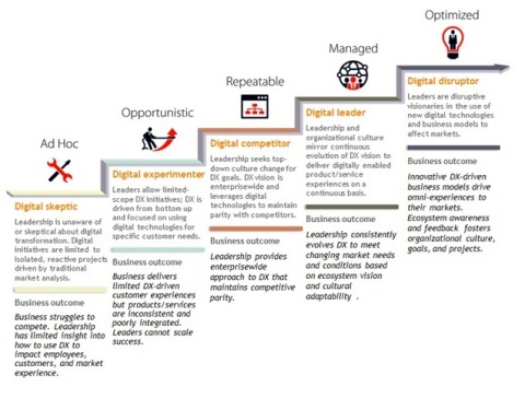 IDC's MaturityScape Leadership Digital Transformation Stage Overview (Graphic: Business Wire)
