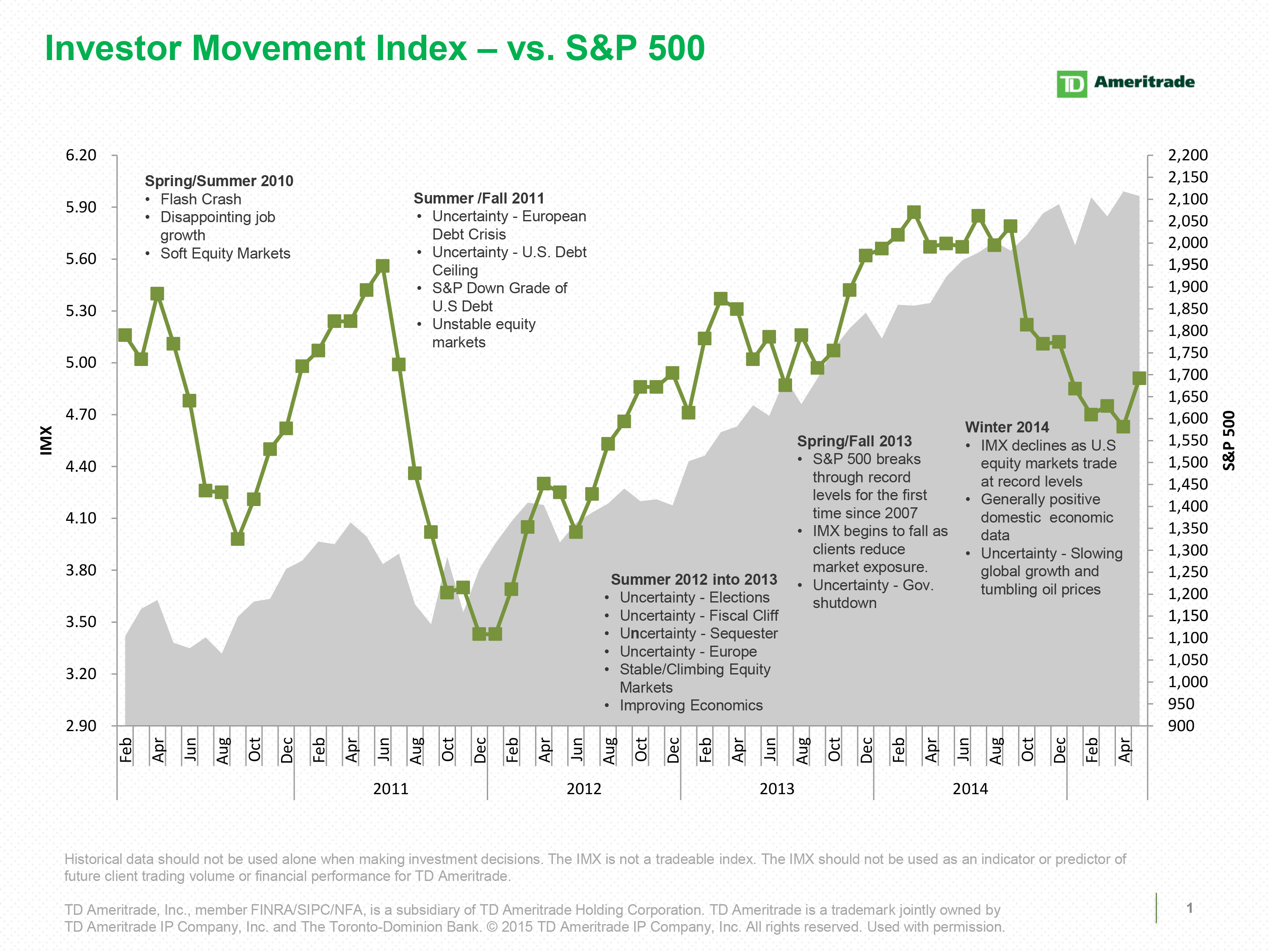 TD Ameritrade\'s Investor Movement Index: Jumps Higher While the S&P ...
