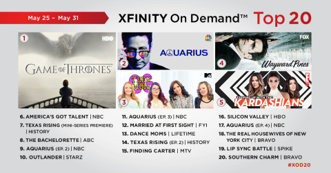 The top 20 TV series on Xfinity On Demand for the week of May 25 - May 31. (Graphic: Business Wire)