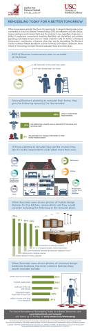 Infographic: Remodeling Today for a Better Tomorrow survey results (Graphic: Business Wire)