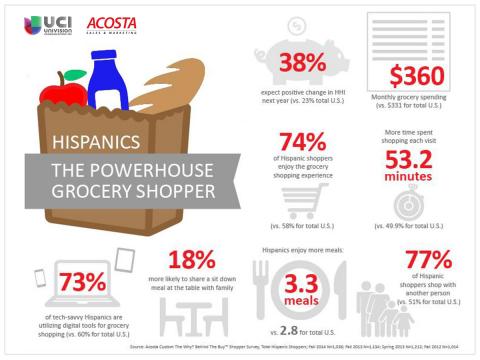 Hispanics: The Powerhouse Grocery Shopper. (Graphic: Business Wire)