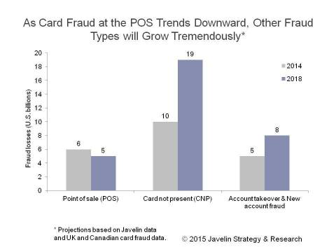 Point-of-Sale Card Fraud Predicted to Decrease as Card Not Present and New Account Fraud Increases (Graphic: Business Wire)