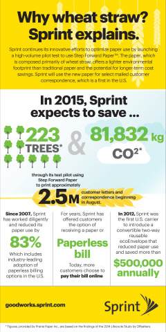 Sprint continues its innovative efforts to optimize paper use by launching a high-volume pilot test to use Step Forward Paper. (Graphic: Business Wire)