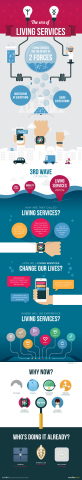 Living Services at a Glance (Graphic: Business Wire)