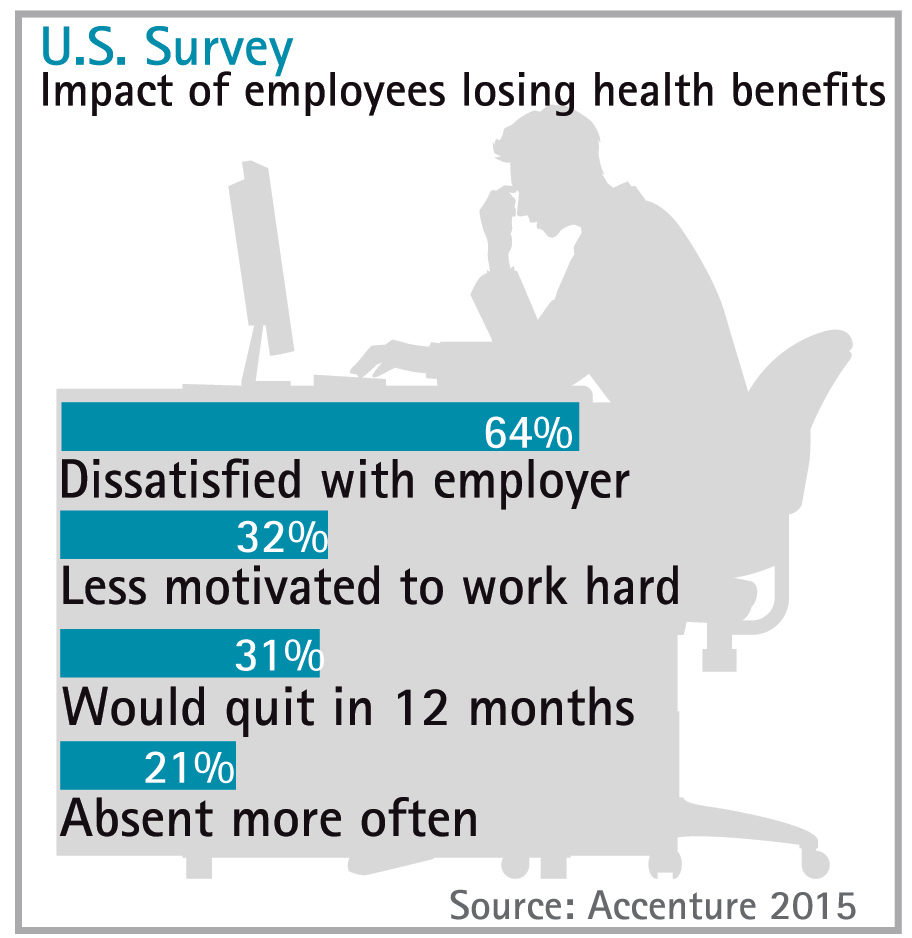 One in Three U.S. Employees Would Quit If Current Employer Failed to ...