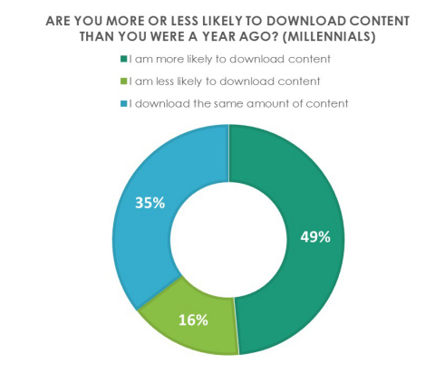 Limelight Networks' The State of Digital Downloads report reveals nearly half of Millennials are more likely to download content than just one year ago. (Graphic: Business Wire)