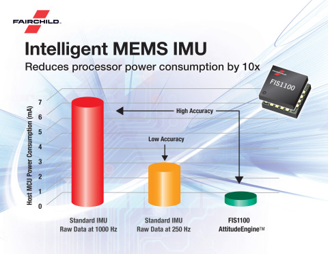 Fairchild's FIS1100 Intelligent IMU is an easy-to-implement, system-level motion tracking solution that can reduce processor power consumption by as much as 10x. (Graphic: Business Wire)
