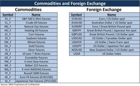 SMA's commodities technology now tracks virtually all highly liquid commodities. (Source: SMA)