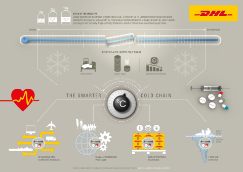 DHL Global Forwarding research highlights critical need for next generation cold chain - with specialized and compliant network, globally consistent processes, risk appropriate packaging and total cost strategy. (Graphic: Business Wire)