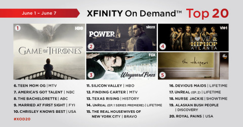 The top 20 TV series on Xfinity On Demand for the week of June 1 – June 7. (Graphic: Business Wire)
