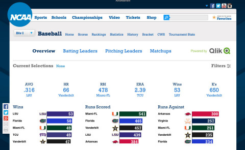 Qlik's Got Game: Powers Visual Analytics for College Baseball Fans (Graphic: Business Wire)