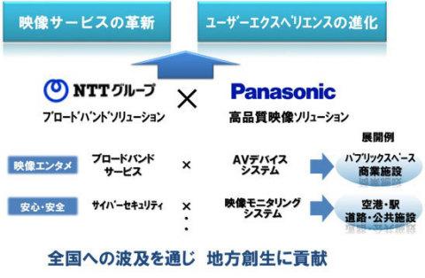 協業イメージ図 (画像:ビジネスワイヤ)
