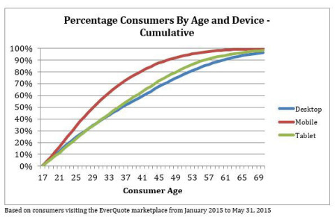 Percentage Consumers By Age and Device - Cumulative (Graphic: Business Wire)