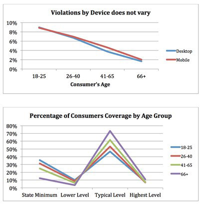 Violations by Device and Age & Consumers Coverage by Age (Graphic: Business Wire)