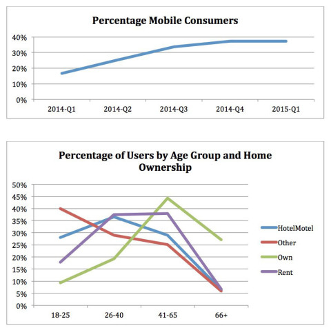 Mobile Consumers Growth & Home Ownership by Age (Graphic: Business Wire)