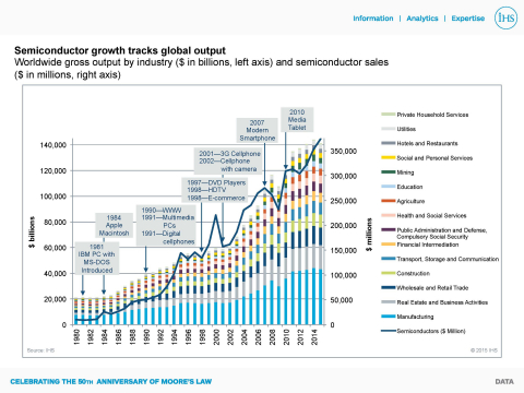 IHS: Semiconductor growth tracks global output (Graphic: Business Wire)