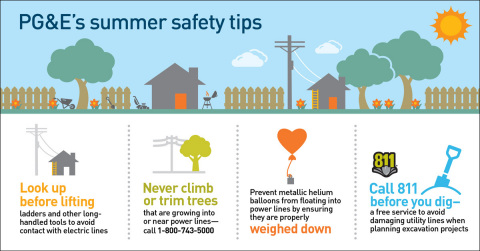 PG&E offers these summer safety tips. (Graphic: Business Wire)