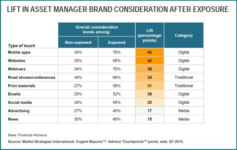 Lift in Asset Manager Brand Consideration After Exposure (Graphic: Business Wire)