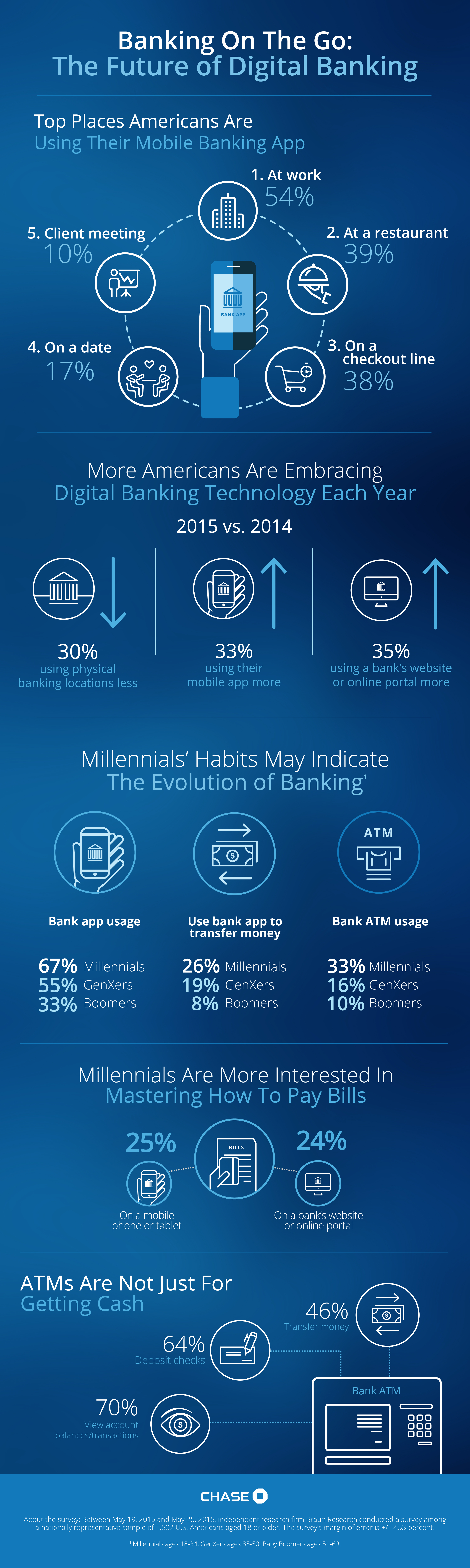 More U.S. Consumers Bank On The Go, Even on Dates | Business Wire
