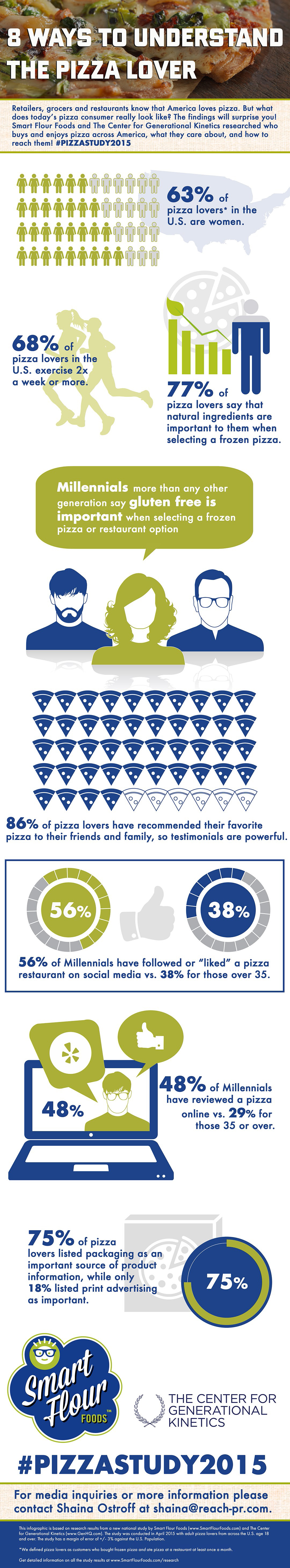 """""""Pizza Lovers in America 2015: Unexpected Findings From a Generational Look At Pizza"""" Infographic (Graphic: Business Wire)"""