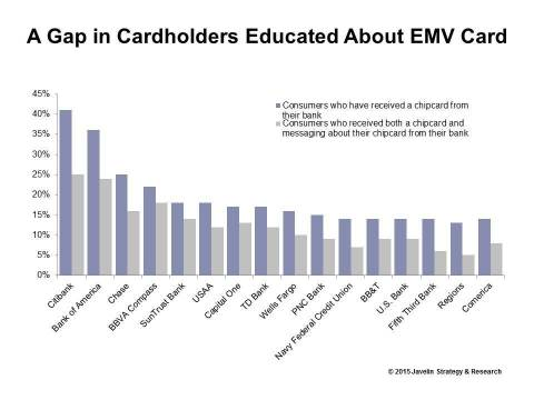 There is a gap in education among EMV cardholders. Consumers who received an EMV card didn't necessarily understand the EMV card benefits and how to use it. (Graphic: Business Wire)