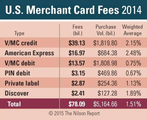 U.S. Merchant Card Fees 2014 (Graphic: Business Wire)