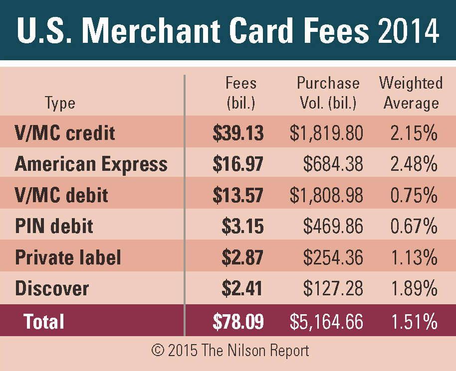 The Nilson Report: U.S. Merchant Card Fees 2014 | Business Wire
