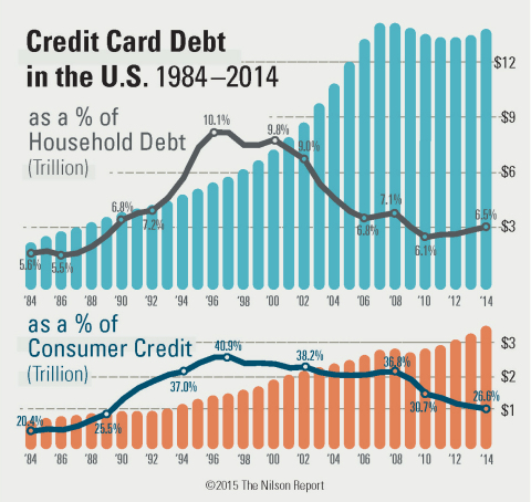 Combined outstanding debt on all types of credit cards in the U.S. of $881.57 bil. at year-end 2014 was the lowest level as a percent of total consumer credit since 1990. (Graphic: Business Wire)