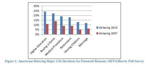 Percent of Americans Delaying Major Life Decisions: AICPA/Harris Poll Survey (Graphic: Business Wire)