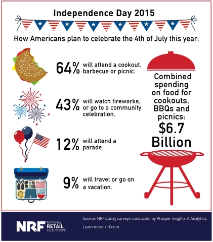 What Americans will spend on cookout food for 4th of July (Graphic: Business Wire)