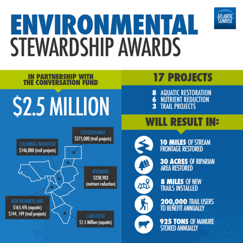 Atlantic Sunrise Environmental Stewardship Program to Fund $2.5 million in Local Conservation Projects (Graphic: Business Wire)