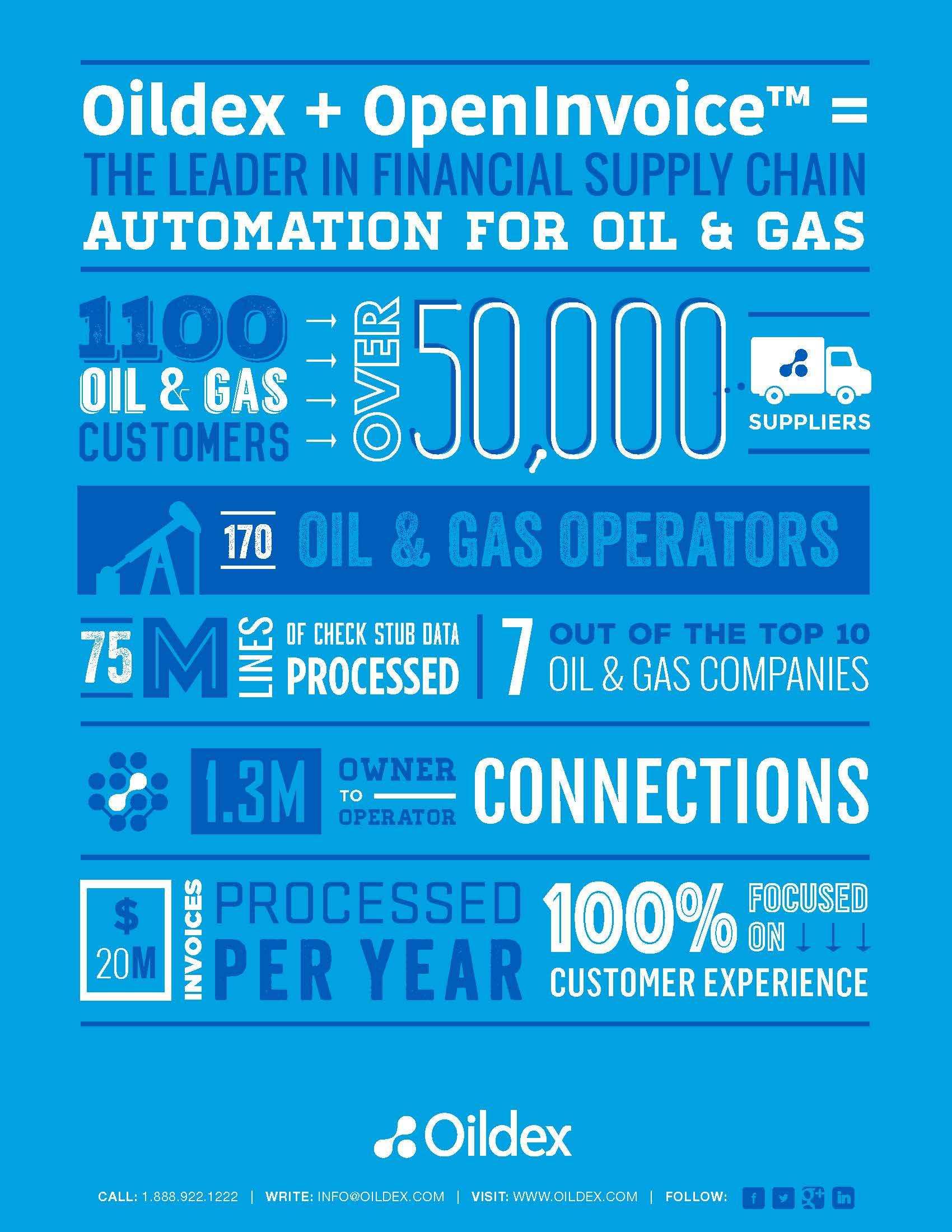 Oildex Acquires OpenInvoice The ProcuretoPay Business Of - Openinvoice an oildex solution