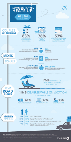 From planning and budgeting to daily activities and dream vacations, men and women interpret travel goals and roles differently than their partners, according to a new survey released today by Chase Ultimate Rewards. (Graphic: Business Wire)