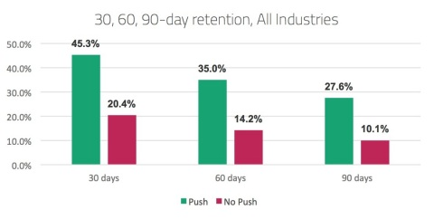 Kahuna's Mobile Marketing Index finds that delivering push notifications can more than double app retention rates at 30, 60 and 90 days. (Graphic: Business Wire).