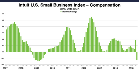 Small Business Employee Monthly Compensation for all employees decreased by 0.13 percent in June. This data includes the compensation paid by small business owners to themselves. The levels reflect data from approximately 1 million employees of the Intuit Online Payroll and QuickBooks Online Payroll customer set of 255,695 small businesses, and are not necessarily representative of all small business employees. The month-to-month changes are seasonally adjusted and informative about the overall economy. (Graphic: Business Wire)