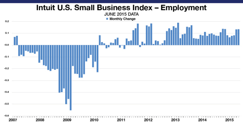The Intuit QuickBooks Small Business Employment Index shows an increase of 0.13 percent in June. The Employment Index reflects data from approximately 255,695 small business employers, a subset of small businesses that use Intuit Online Payroll and QuickBooks Online Payroll. The month-to-month changes are seasonally adjusted and informative about the overall economy. (Graphic: Business Wire)