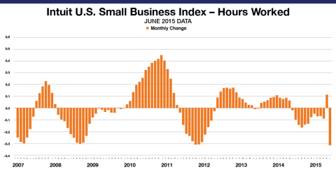 Small Business Employee Monthly Hours Worked for hourly employees decreased by 0.3 percent in June. The levels reflect data from approximately 752,000 hourly employees of the Intuit Online Payroll and QuickBooks Online Payroll customer set of approximately 255,695 small businesses and is not necessarily representative of all small businesses. The month-to-month changes are seasonally adjusted and informative of the overall economy. (Graphic: Business Wire)