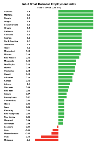 Intuit U.S. Small Business Index (Graphic: Business Wire)