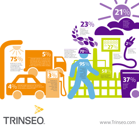 Trinseo's continued its trend of reducing its environmental footprint, as measured by a range of environmental performance indicators. (Graphic: Business Wire)