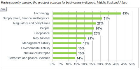 Risks currently causing the greatest concern for businesses in Europe, Middle East and Africa (Graphic: Business Wire)
