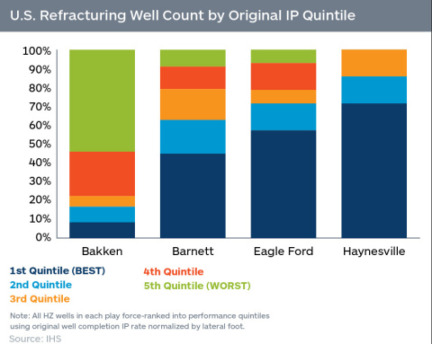 U.S. Refracturing Well Count by Original IP Quintile (Graphic: Business Wire)