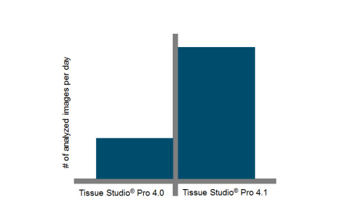 Images were analyzed using both Tissue Studio® 4.0 and Tissue Studio® 4.1 with two processing engines. The number of images Tissue Studio® 4.1 was able to analyze in a day increased by a minimum of 2-fold compared to the previous version of Tissue Studio®. (Graphic: Business Wire)