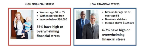 Women between 30 and 55 who have minor children at home and are making under $60,000 per year, are facing significant financial stress. Data from Financial Finesse's new study: 2015 Financial Stress Report.(Graphic: Business Wire)