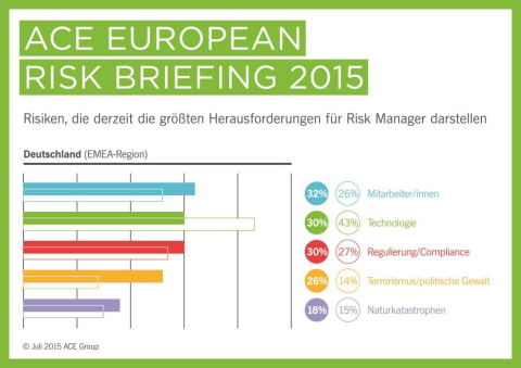 """Gemäß der heute veröffentlichten Studie """"ACE Emerging Risks Barometer 2015"""" der ACE European Group (ACE) sehen Risk Manager im EMEA-Raum mit 43 Prozent die größten Risiken im Technologiebereich. (Grafik: Business Wire)"""