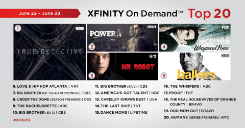 The top 20 TV episodes on Xfinity On Demand that aired live or on Xfinity On Demand during the week of June 22 - June 28. (Graphic: Business Wire)