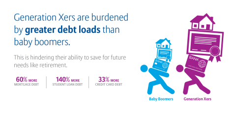 Generation Debt: Increasing Comfort with Debt Creates Cloudy Future for Generation X (Graphic: Business Wire)