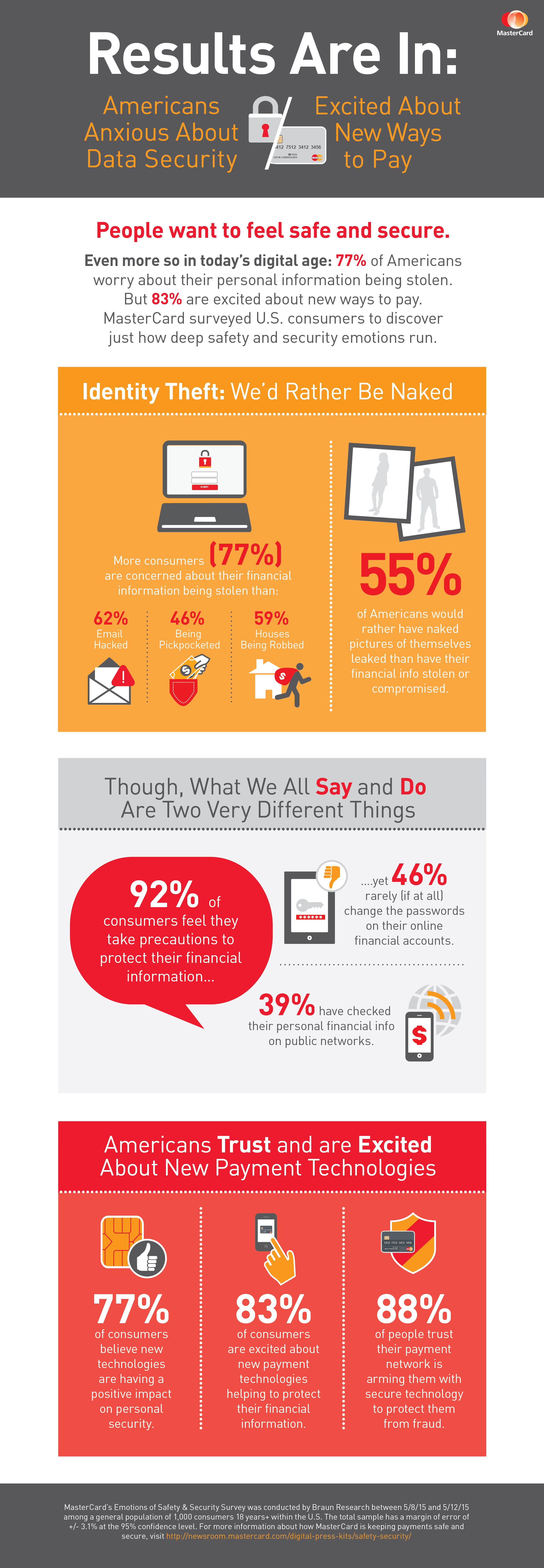 Infographic: MasterCard Survey Reveals Americans Trust and are Excited about New Payment Tech MasterCard conducted a survey to delve into the emotions behind payments.  The results: Americans are anxious about data security but are excited about new ways to pay. People want to feel safe and secure. For a full view into the survey findings, please read full press release: http://mstr.cd/1JUto0O  (Graphic: Business Wire)