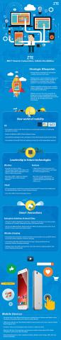 ZTE M-ICT Infographic (Graphic: Business Wire)